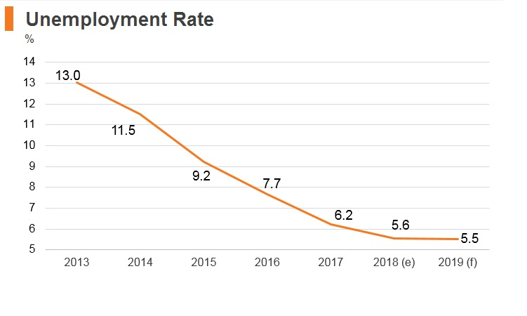 Graph: Bulgaria unemployment rate