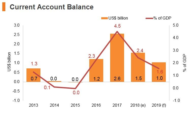 Graph: Bulgaria current account balance