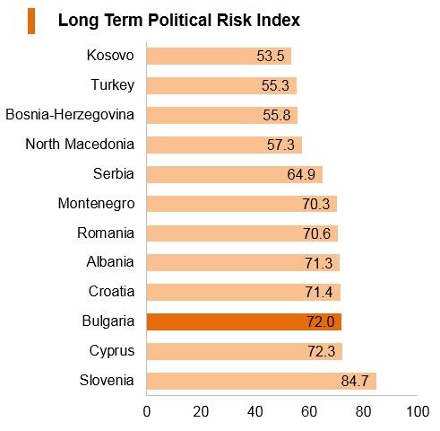 Graph: Bulgaria long term political risk index