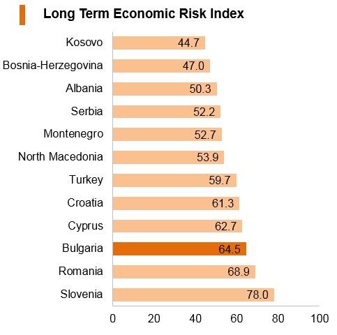Graph: Bulgaria long term economic risk index