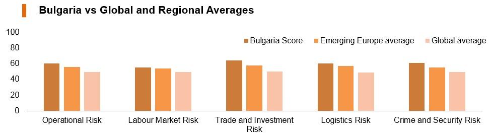 Graph: Bulgaria vs global and regional averages