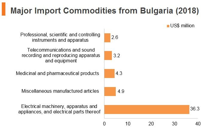 Graph: Major import commodities from Bulgaria (2018)