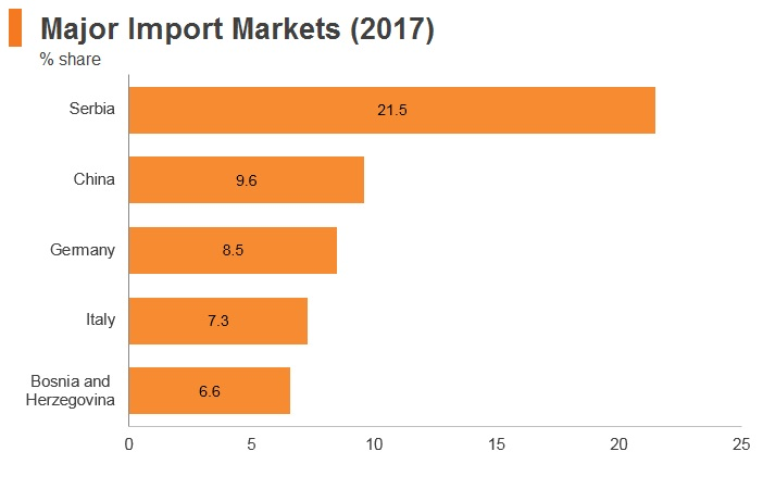 Graph: Montenegro major import markets (2017)