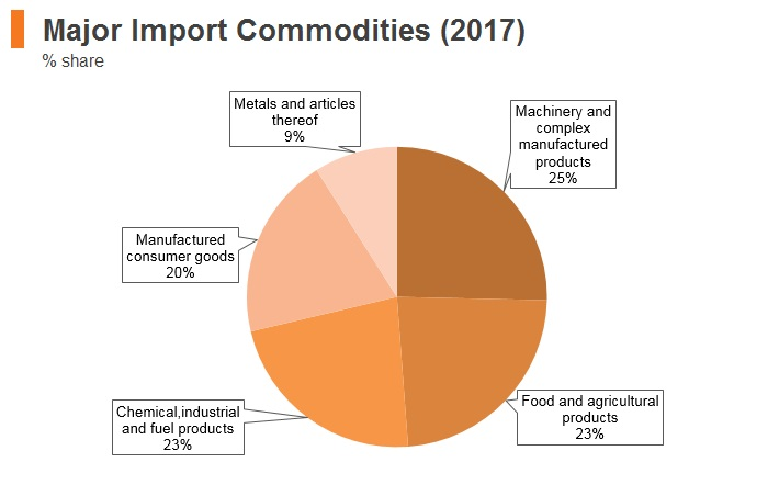 Graph: Montenegro major import commodities (2017)