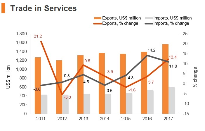 Graph: Montenegro trade in services