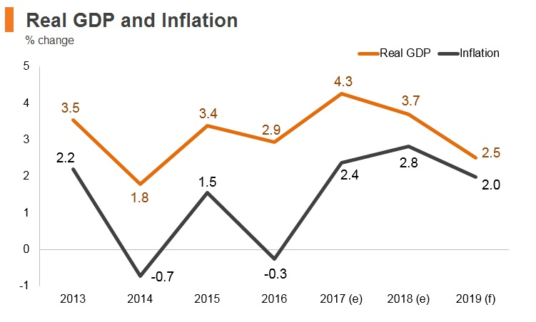 Graph: Montenegro real GDP and inflation