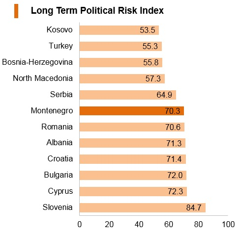 Graph: Montenegro long term political risk index