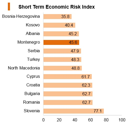 Graph: Montenegro short term economic risk index