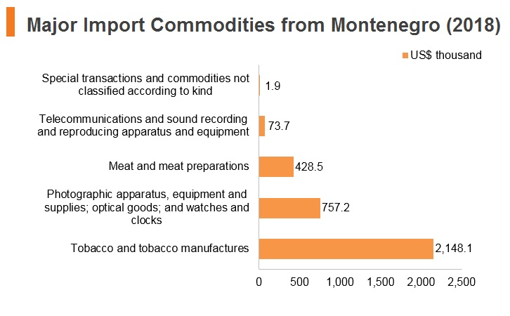 Graph: Major import commodities from Montenegro (2018)