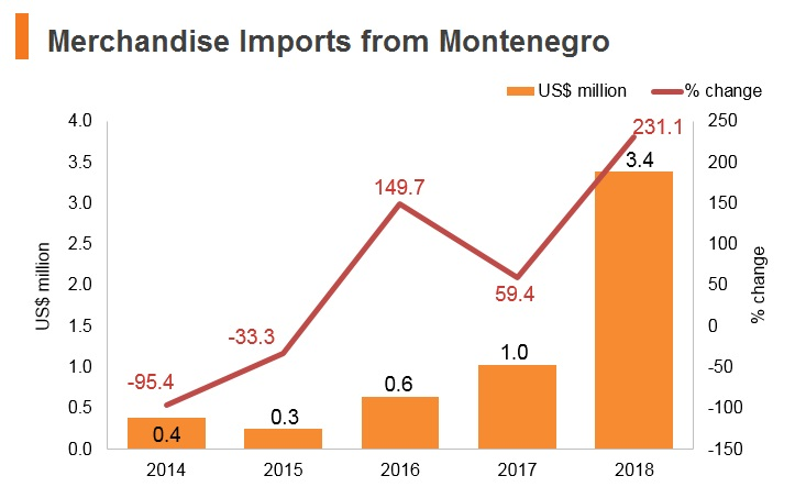Graph: Merchandise imports from Montenegro