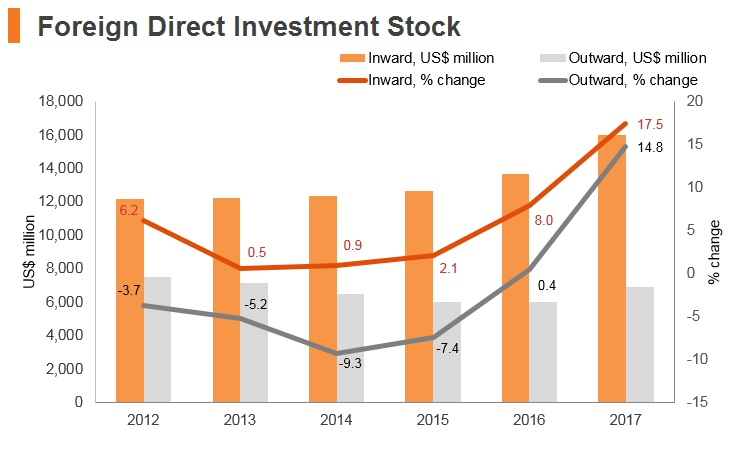 Graph: Slovenia FDI stock