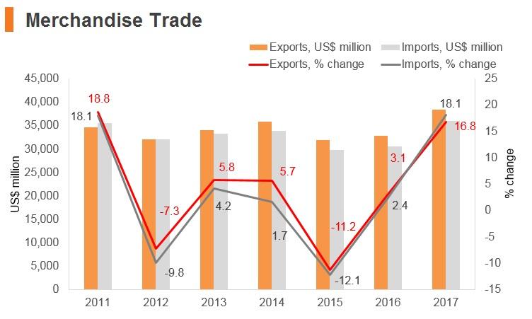 Graph: Slovenia merchandise trade