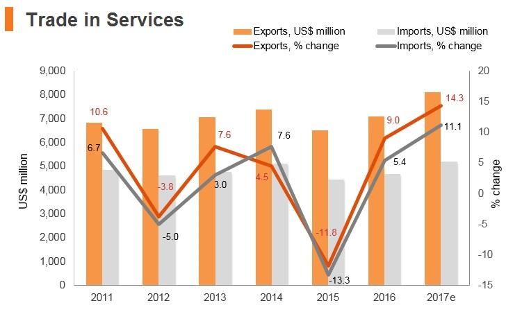 Graph: Slovenia trade in services