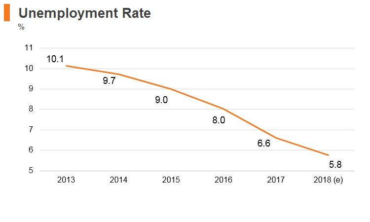 Graph: Slovenia unemployment rate