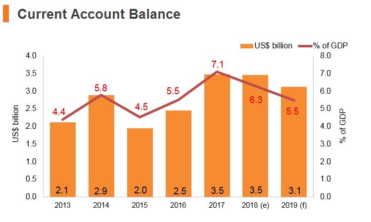 Graph: Slovenia current account balance