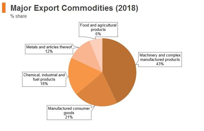 Graph: Slovenia major export commodities (2018)