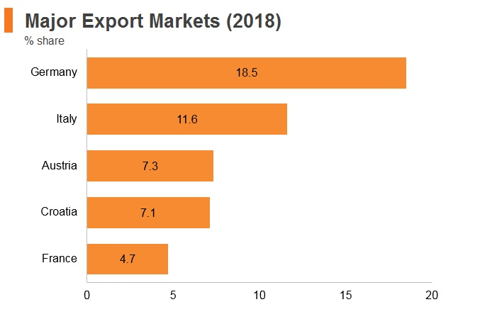 Graph: Slovenia major export markets (2018)