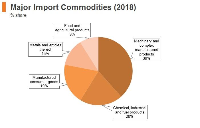 Graph: Slovenia major import commodities (2018)