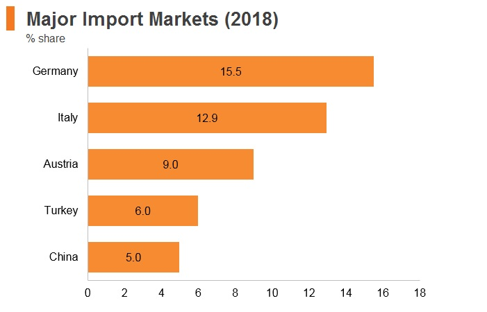 Graph: Slovenia major import markets (2018)