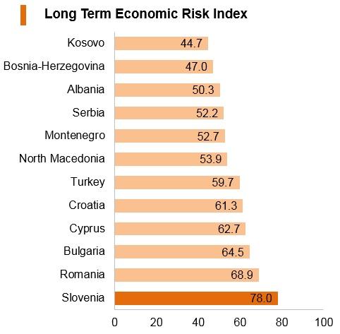 Graph: Slovenia long term economic risk index