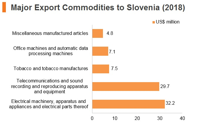 Graph: Major export commodities to Slovenia (2018)