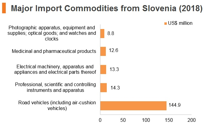 Graph: Major import commodities from Slovenia (2018)