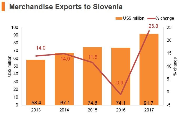 Graph: Merchandise exports to Slovenia