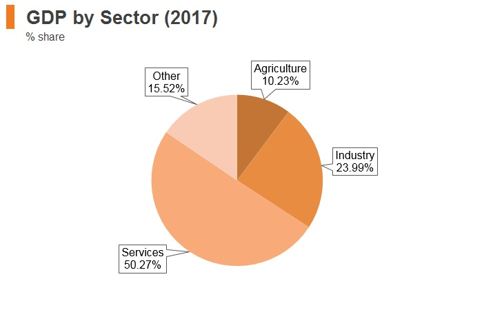 Graph: Ukraine GDP by sector (2017)