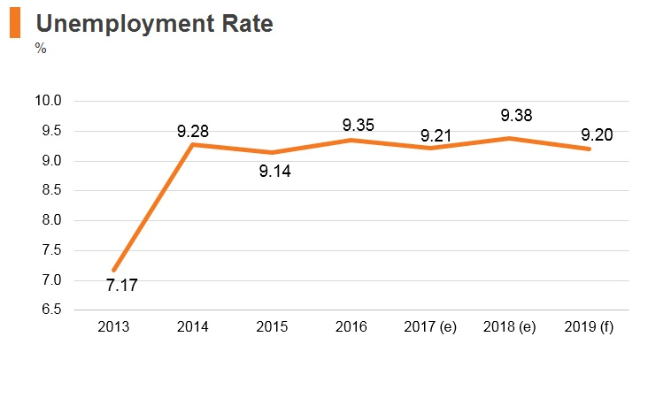 Graph: Ukraine unemployment rate