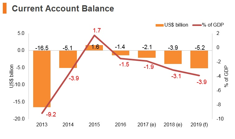 Graph: Ukraine current account balance