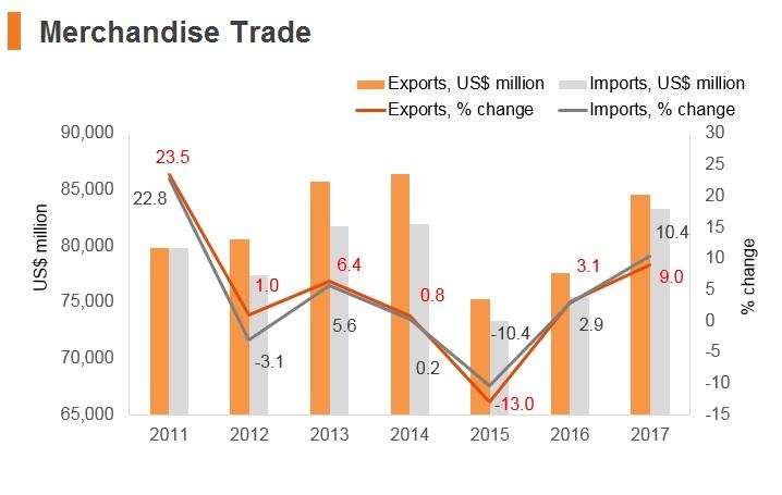 Graph: Slovakia merchandise trade