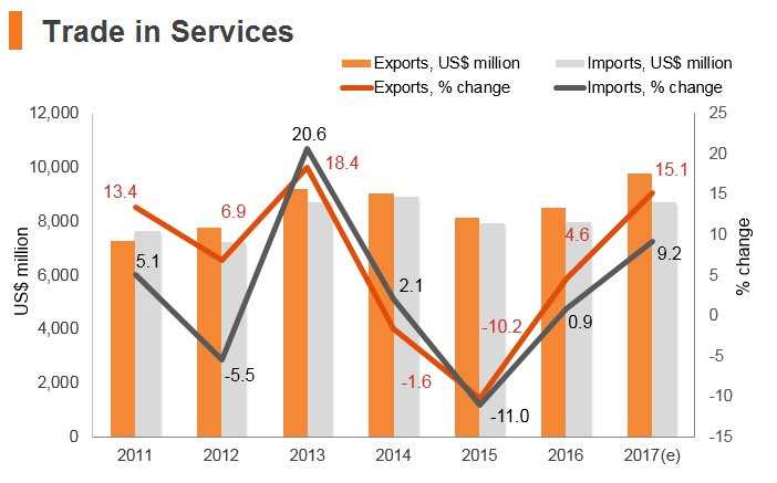 Graph: Slovakia trade in services