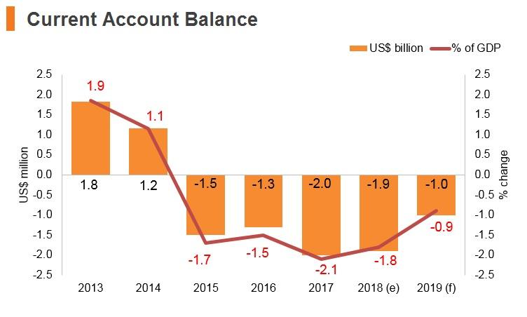 Graph: Slovakia current account balance