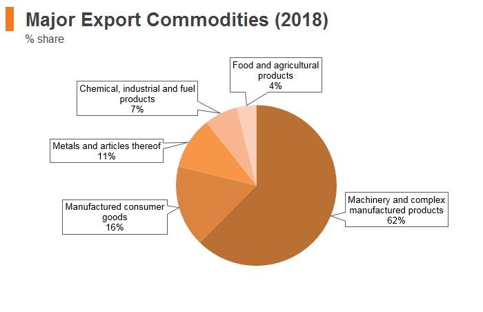 Graph: Slovakia major export commodities (2018)