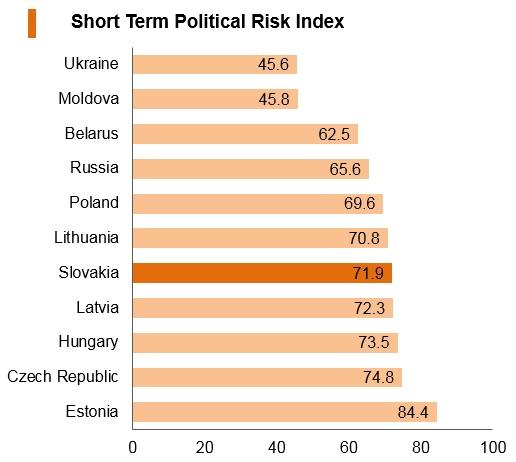 Graph: Slovakia short term political risk index