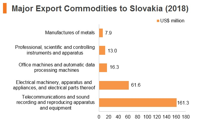 Graph: Major export commodities to Slovakia (2018)