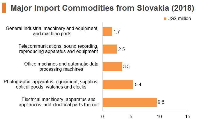 Graph: Major import commodities from Slovakia (2018)
