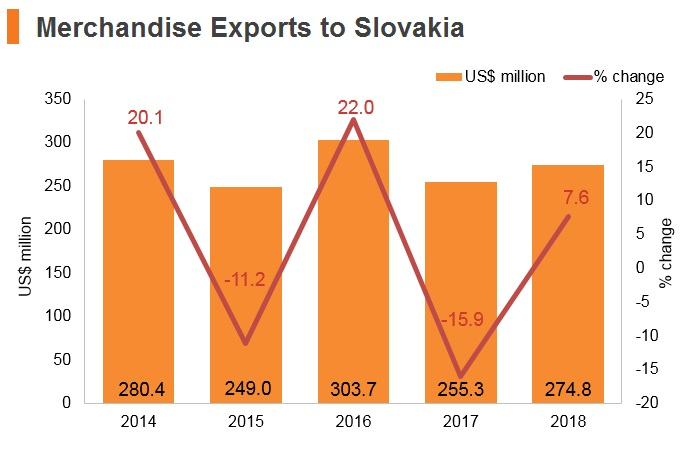 Graph: Merchandise exports to Slovakia