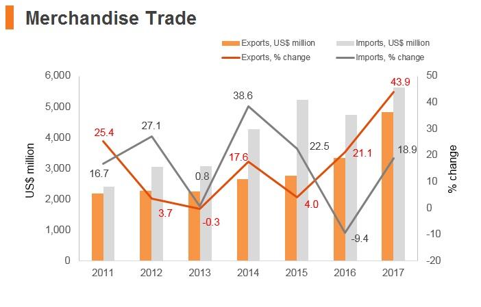 Graph: Laos merchandise trade
