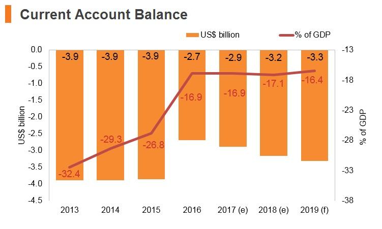 Graph: Laos current account balance