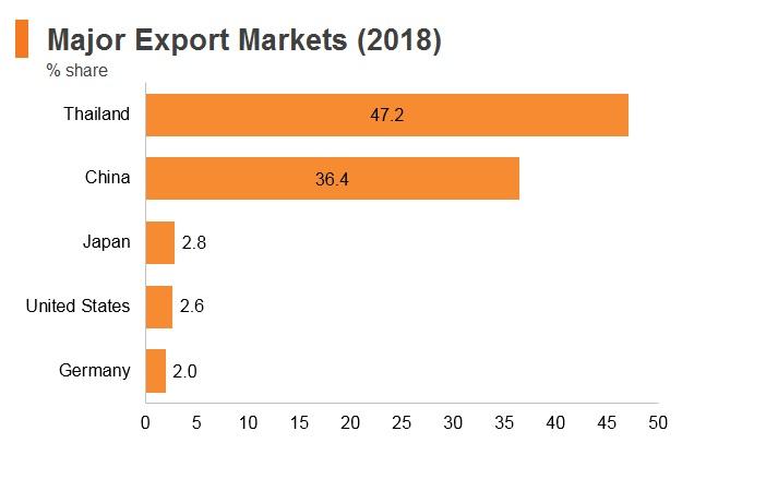 Graph: Laos major export markets (2018)