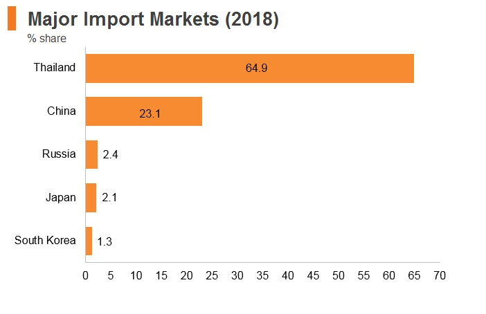 Graph: Laos major import markets (2018)