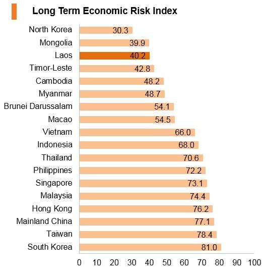 Laos: Market Profile   HKTDC