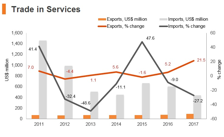 Graph: Timor-Leste trade in services