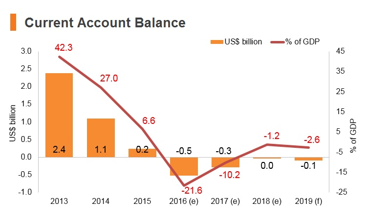 Graph: Timor-Leste current account balance