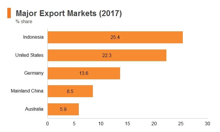Graph: Timor-Leste major export markets (2017)
