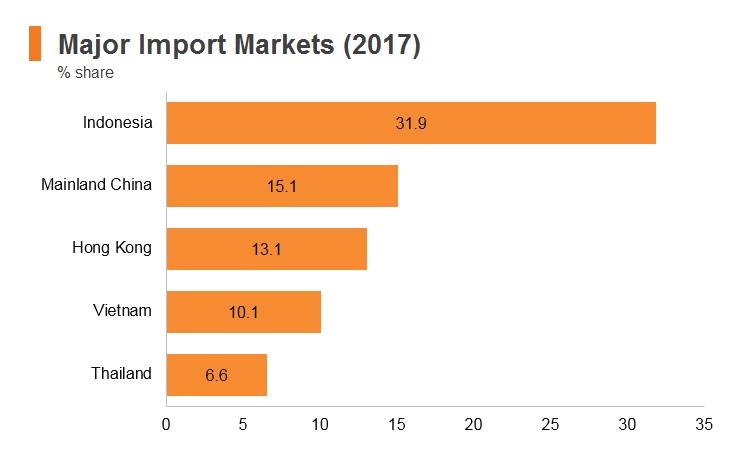 Graph: Timor-Leste major import markets (2017)