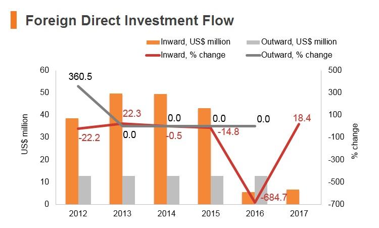 Graph: Timor-Leste FDI flow