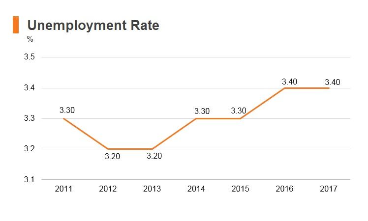 Graph: Timor-Leste unemployment rate
