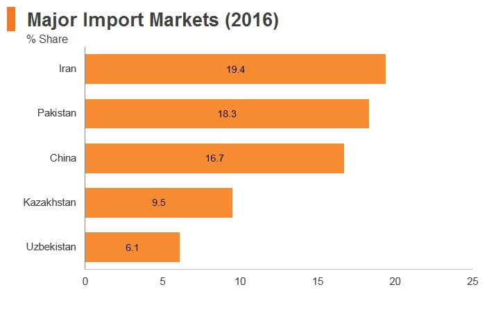 Graph: Afghanistan major import markets (2016)